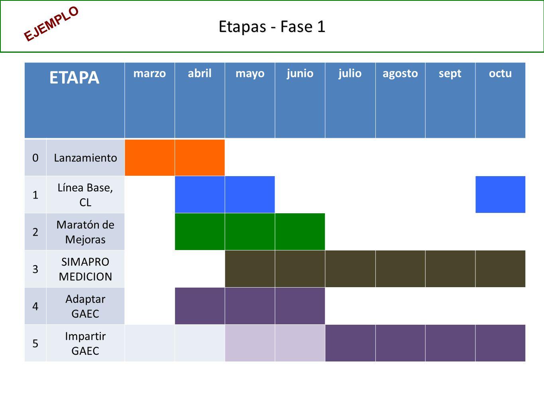Etapas - Fase 1 ETAPA marzoabrilmayojuniojulioagostoseptoctu 0Lanzamiento 1 Línea Base, CL 2 Maratón de Mejoras 3 SIMAPRO MEDICION 4 Adaptar GAEC 5 Impartir GAEC EJEMPLO