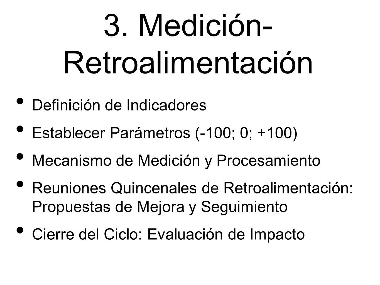 3. Medición- Retroalimentación Definición de Indicadores Establecer Parámetros (-100; 0; +100) Mecanismo de Medición y Procesamiento Reuniones Quincen