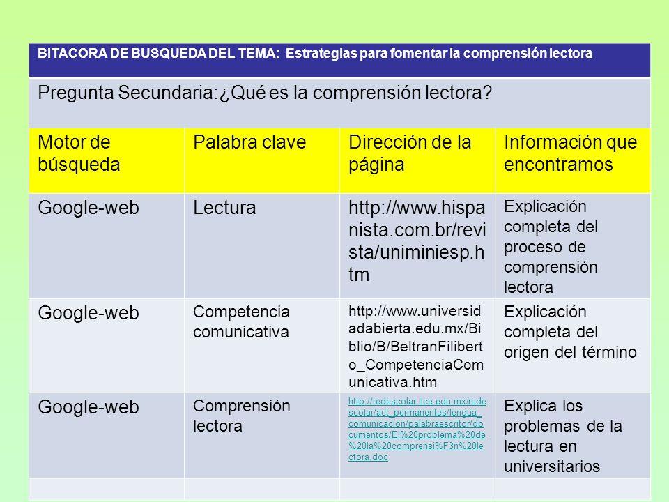 BITACORA DE BUSQUEDA DEL TEMA: Estrategias para fomentar la comprensión lectora Pregunta Secundaria:¿Qué es la comprensión lectora.