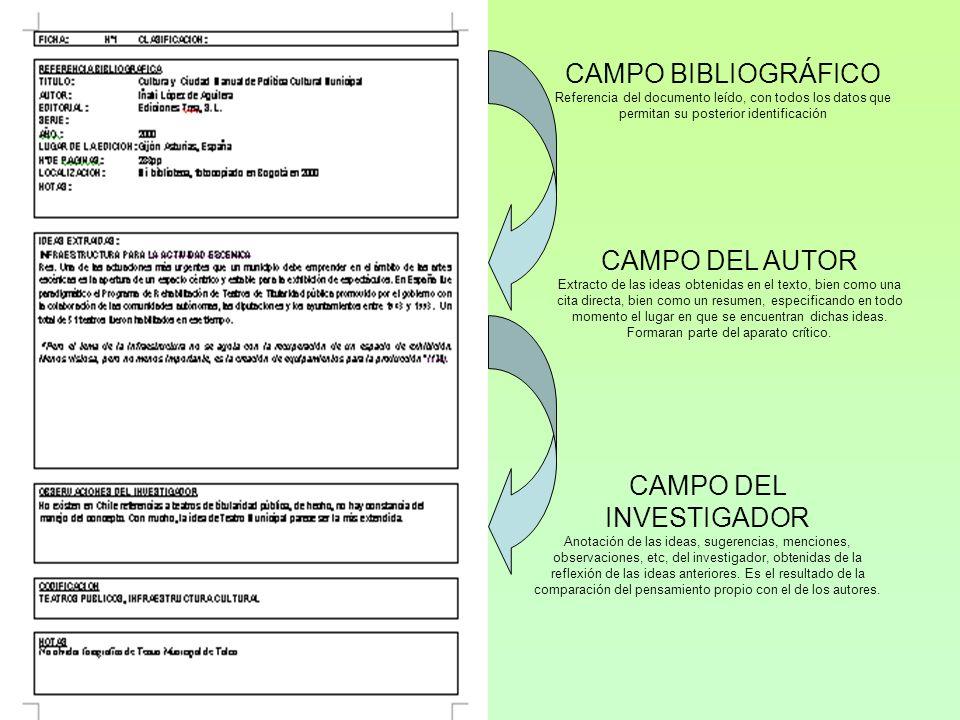 CAMPO BIBLIOGRÁFICO Referencia del documento leído, con todos los datos que permitan su posterior identificación CAMPO DEL AUTOR Extracto de las ideas obtenidas en el texto, bien como una cita directa, bien como un resumen, especificando en todo momento el lugar en que se encuentran dichas ideas.