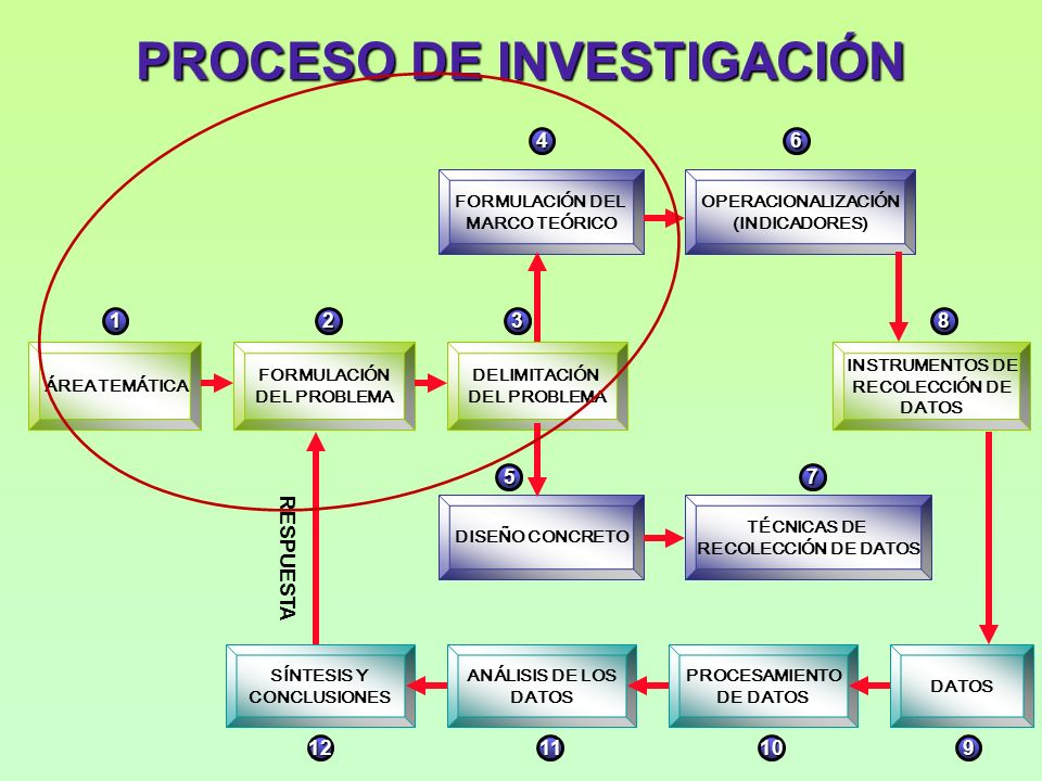 PROCESO DE INVESTIGACIÓN ÁREA TEMÁTICA FORMULACIÓN DEL PROBLEMA DELIMITACIÓN DEL PROBLEMA FORMULACIÓN DEL MARCO TEÓRICO OPERACIONALIZACIÓN (INDICADORES) DISEÑO CONCRETO TÉCNICAS DE RECOLECCIÓN DE DATOS INSTRUMENTOS DE RECOLECCIÓN DE DATOS SÍNTESIS Y CONCLUSIONES ANÁLISIS DE LOS DATOS PROCESAMIENTO DE DATOS DATOS 1 RESPUESTA 23 46 8 75 1211109