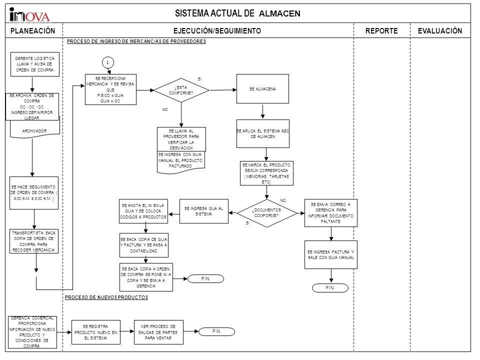 SISTEMA ACTUAL DE COMPRAS PLANEACIÓN EJECUCIÓN/SEGUIMIENTO REPORTEEVALUACIÓN PROCESO DE INGRESO DE MERCANCIAS DE PROVEEDORES GERENTE LOGISTICA LLAMA Y AVISA DE ORDEN DE COMPRA ARCHIVADOR SE ARCHIVA ORDEN DE COMPRA OC / OC / OC INGRESO/DEFINIR/POR LLEGAR SE HACE SEGUIMIENTO DE ORDEN DE COMPRA ( 9:00 A.M.