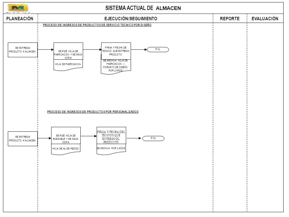 SISTEMA ACTUAL DE COMPRAS PLANEACIÓN EJECUCIÓN/SEGUIMIENTO REPORTEEVALUACIÓN HOJA DE FABRICACION SE ARCHIVA HOJA DE FABRICACION + FORMATO DE DISEÑO POR 2 AÑOS FIN PROCESO DE INGRESOS DE PRODUCTOS DE SERVICIO TECNICO POR DISEÑO SE ENTREGA PRODUCTO A ALMACEN SE PIDE HOJA DE FABRICACION Y SE SACA COPIA FIRMA Y FECHA DE TECNICO QUE ENTREGO PRODUCTO FIN PROCESO DE INGRESOS DE PRODUCTOS POR PERSONALIZADOS SE ENTREGA PRODUCTO A ALMACEN HOJA DE No DE PEDIDO SE PIDE HOJA DE ENSAMBLE Y SE SACA COPIA SE ARCHIVA POR 2 AÑOS FIRMA Y FECHA DEL TECNICO QUE ENTREGO EL PRODUCTO ALMACEN