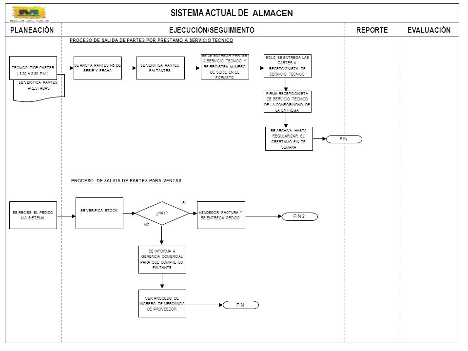 SISTEMA ACTUAL DE COMPRAS PLANEACIÓN EJECUCIÓN/SEGUIMIENTO REPORTEEVALUACIÓN PROCESO DE SALIDA DE PARTES POR PRESTAMO A SERVICIO TECNICO SE VERIFICA PARTES PRESTADAS TECNICO PIDE PARTES ( 8:00 A 8:30 P.M.) SE ANOTA PARTES No DE SERIE Y FECHA SE LE ENTREGA PARTES A SERVICIO TECNICO Y SE REGISTRA NUMERO DE SERIE EN EL FORMATO SOLO SE ENTREGA LAS PARTES A RECEPCIONISTA DE SERVICIO TECNICO PROCESO DE SALIDA DE PARTES PARA VENTAS SE RECIBE EL PEDIDO VIA SISTEMA SE VERIFICA STOCK VENDEDOR FACTURA Y SE ENTREGA PEDIDO SE INFORMA A GERENCIA COMERCIAL PARA QUE COMPRE LO FALTANTE SE VERIFICA PARTES FALTANTES SE ARCHIVA HASTA REGULARIZAR EL PRESTAMO FIN DE SEMANA FIRMA RECEPCIONISTA DE SERVICIO TECNICO DE LA CONFORMIDAD DE LA ENTREGA FIN NO SI ¿HAY.