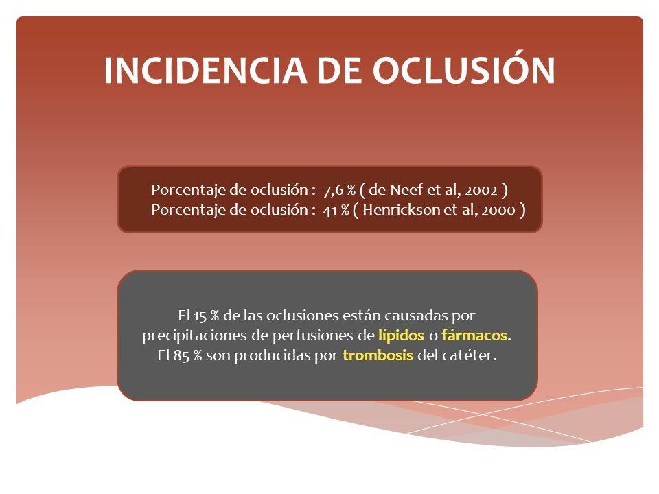 INCIDENCIA DE OCLUSIÓN Porcentaje de oclusión : 7,6 % ( de Neef et al, 2002 ) Porcentaje de oclusión : 41 % ( Henrickson et al, 2000 ) El 15 % de las