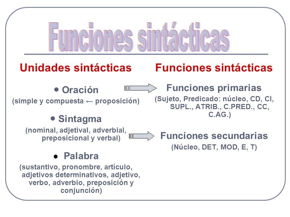 Unidades sintácticas ● Oración (simple y compuesta ← proposición) ● Sintagma (nominal, adjetival, adverbial, preposicional y verbal) Palabra (sustantivo, pronombre, artículo, adjetivos determinativos, adjetivo, verbo, adverbio, preposición y conjunción) Funciones sintácticas Funciones primarias (Sujeto, Predicado: núcleo, CD, CI, SUPL., ATRIB., C.PRED., CC, C.AG.) Funciones secundarias (Núcleo, DET, MOD, E, T)