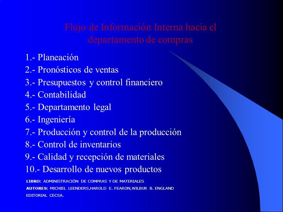1.- Planeación 2.- Pronósticos de ventas 3.- Presupuestos y control financiero 4.- Contabilidad 5.- Departamento legal 6.- Ingeniería 7.- Producción y control de la producción 8.- Control de inventarios 9.- Calidad y recepción de materiales 10.- Desarrollo de nuevos productos Flujo de Información Interna hacia el departamento de compras LIBRO: ADMINISTRACIÓN DE COMPRAS Y DE MATERIALES AUTORES: MICHIEL LEENDERS,HAROLD E.