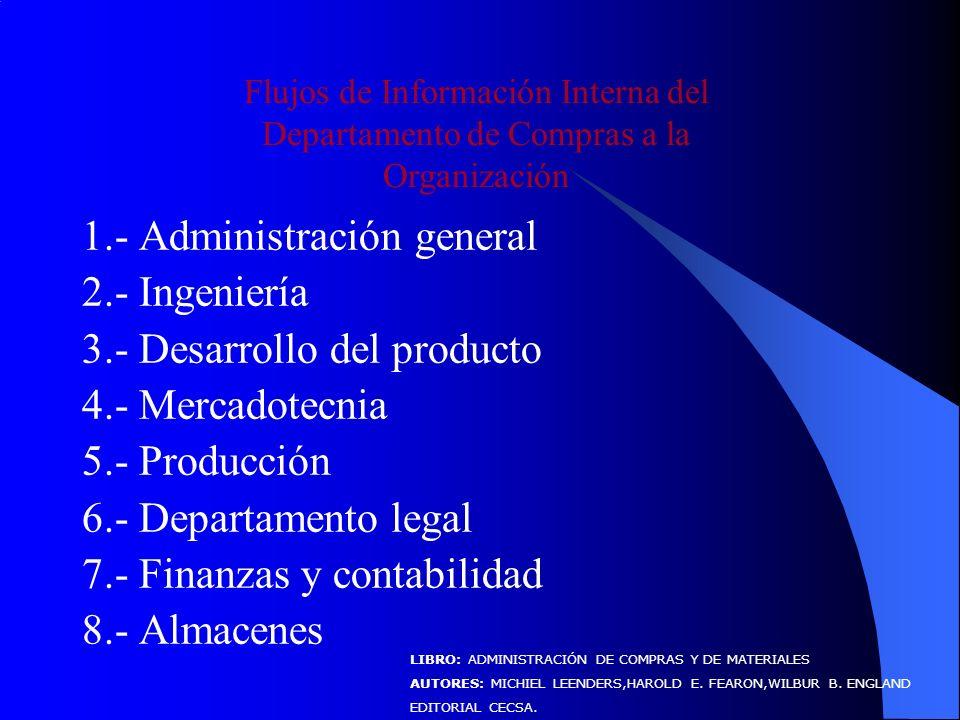 1.- Administración general 2.- Ingeniería 3.- Desarrollo del producto 4.- Mercadotecnia 5.- Producción 6.- Departamento legal 7.- Finanzas y contabilidad 8.- Almacenes Flujos de Información Interna del Departamento de Compras a la Organización LIBRO: ADMINISTRACIÓN DE COMPRAS Y DE MATERIALES AUTORES: MICHIEL LEENDERS,HAROLD E.