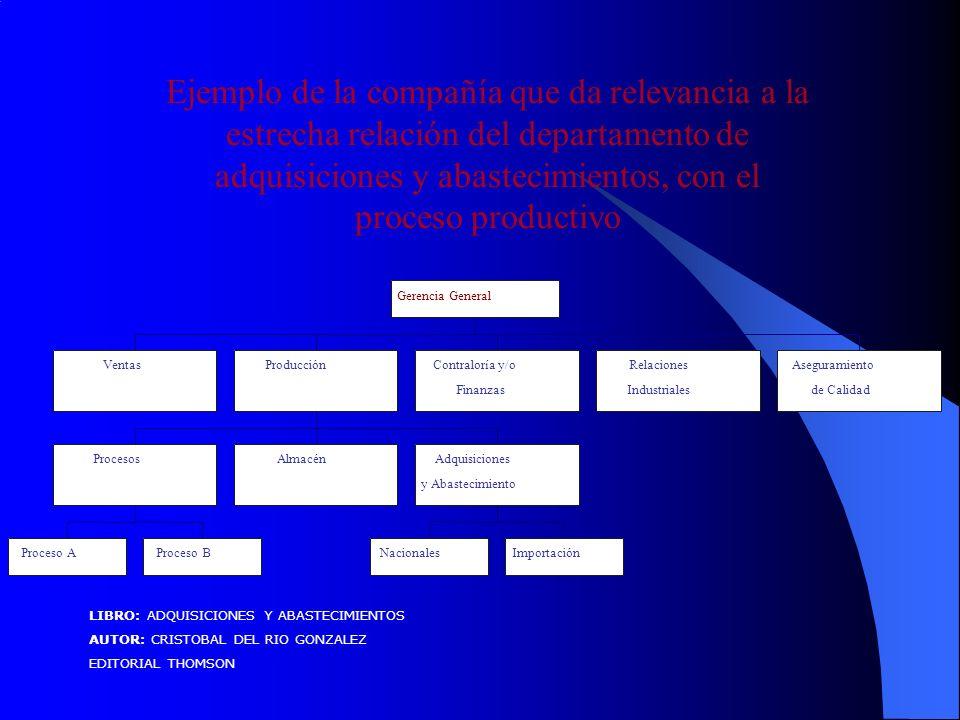 Ejemplo de la compañía que da relevancia a la estrecha relación del departamento de adquisiciones y abastecimientos, con el proceso productivo LIBRO: ADQUISICIONES Y ABASTECIMIENTOS AUTOR: CRISTOBAL DEL RIO GONZALEZ EDITORIAL THOMSON Ventas Proceso AProceso B ProcesosAlmacén NacionalesImportación Adquisiciones y Abastecimiento ProducciónContraloría y/o Finanzas Relaciones Industriales Aseguramiento de Calidad Gerencia General