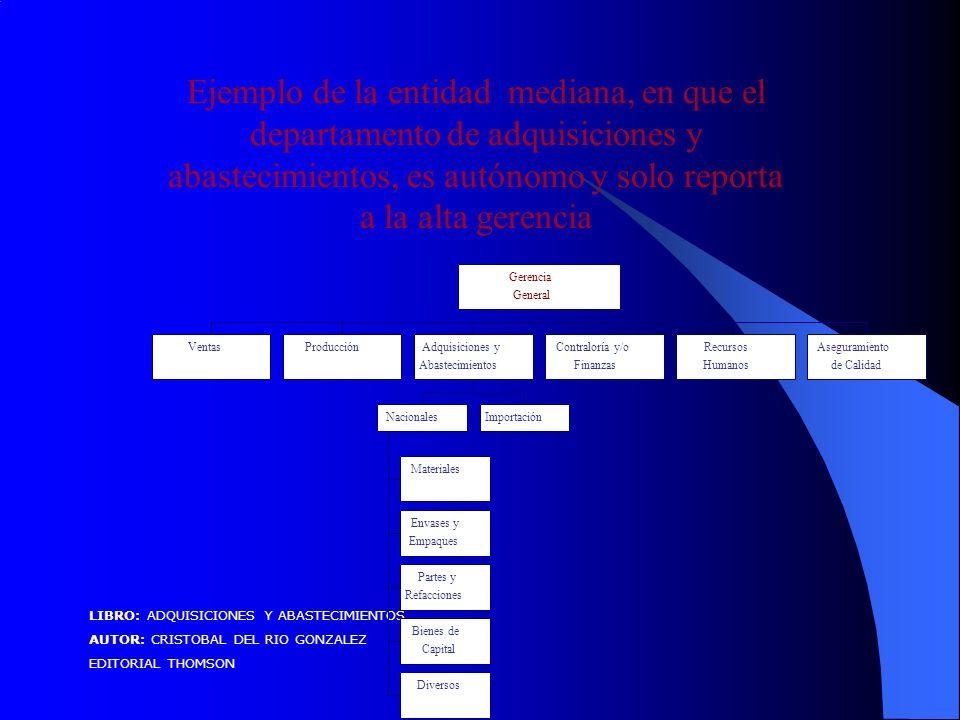 Ejemplo de la entidad mediana, en que el departamento de adquisiciones y abastecimientos, es autónomo y solo reporta a la alta gerencia LIBRO: ADQUISICIONES Y ABASTECIMIENTOS AUTOR: CRISTOBAL DEL RIO GONZALEZ EDITORIAL THOMSON VentasProducción Materiales Envases y Empaques Partes y Refacciones Bienes de Capital Diversos NacionalesImportación Adquisiciones y Abastecimientos Contraloría y/o Finanzas Recursos Humanos Aseguramiento de Calidad Gerencia General