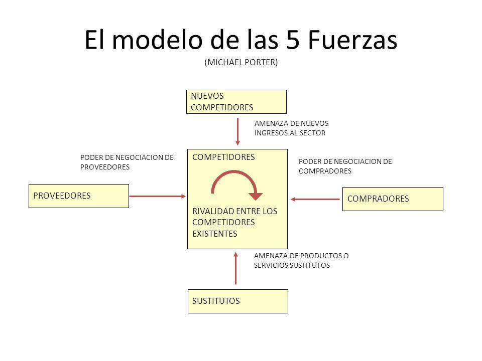 El modelo de las 5 Fuerzas (MICHAEL PORTER) COMPETIDORES RIVALIDAD ENTRE LOS COMPETIDORES EXISTENTES COMPRADORES NUEVOS COMPETIDORES SUSTITUTOS PROVEEDORES PODER DE NEGOCIACION DE COMPRADORES AMENAZA DE PRODUCTOS O SERVICIOS SUSTITUTOS PODER DE NEGOCIACION DE PROVEEDORES AMENAZA DE NUEVOS INGRESOS AL SECTOR