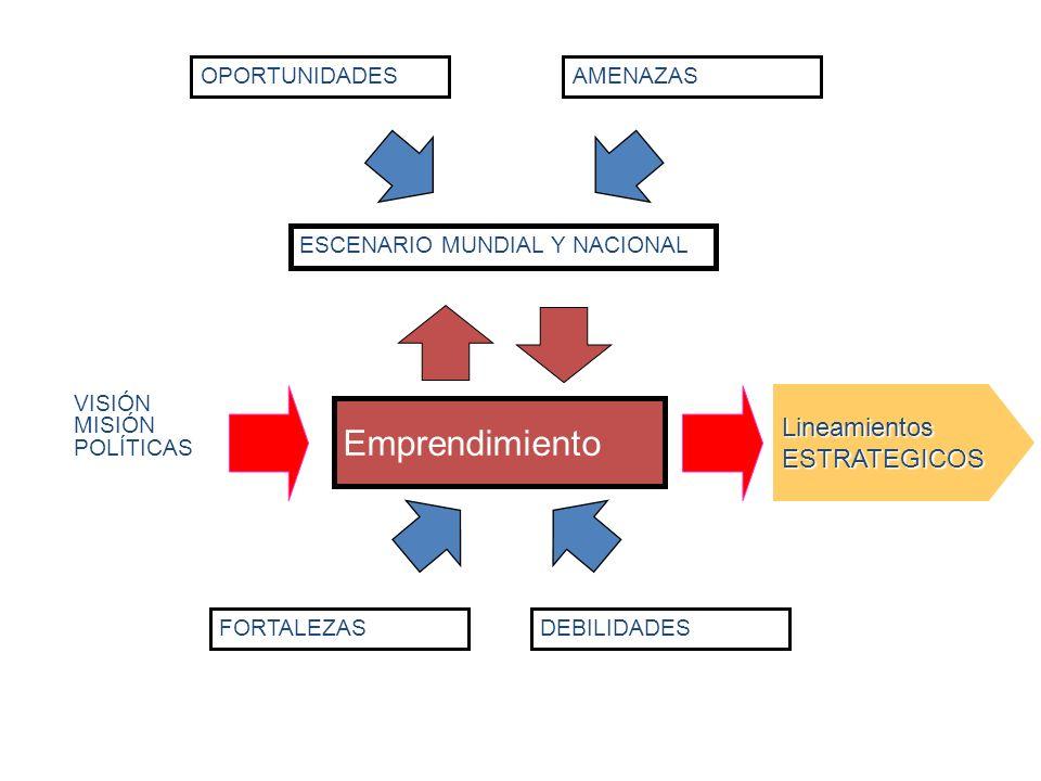 OPORTUNIDADES DEBILIDADESFORTALEZAS AMENAZAS ESCENARIO MUNDIAL Y NACIONAL Emprendimiento VISIÓN MISIÓN POLÍTICAS Lineamientos ESTRATEGICOS