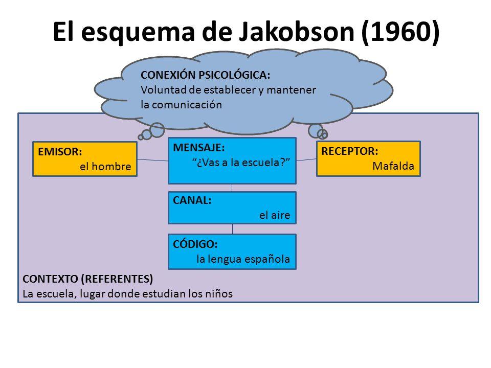 El esquema de Jakobson (1960) EMISOR: el hombre CÓDIGO: la lengua española CANAL: el aire MENSAJE: ¿Vas a la escuela? RECEPTOR: Mafalda CONTEXTO (REFERENTES) La escuela, lugar donde estudian los niños CONEXIÓN PSICOLÓGICA Voluntad de establecer y mantener la comunicación CONEXIÓN PSICOLÓGICA: Voluntad de establecer y mantener la comunicación