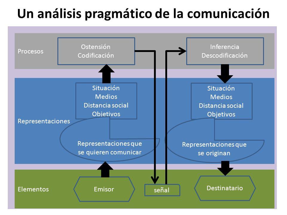 Un análisis pragmático de la comunicación Procesos Ostensión Codificación Inferencia Descodificación Representaciones Situación Medios Distancia social Objetivos Situación Medios Distancia social Objetivos Representaciones que se quieren comunicar Representaciones que se originan Elementos Emisor Destinatario señal