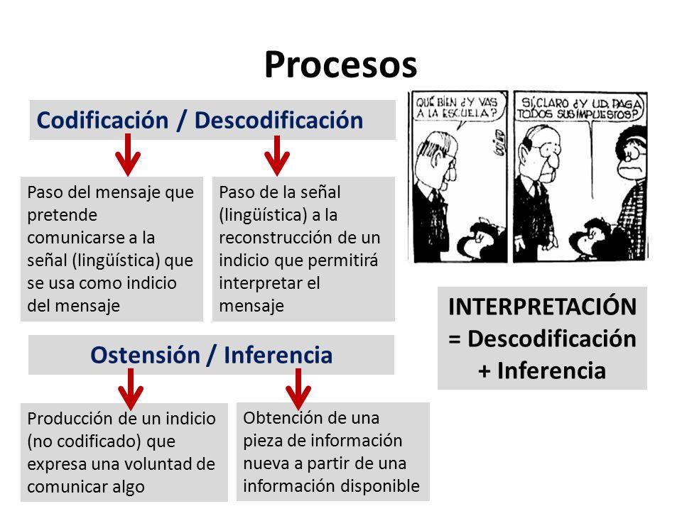 Procesos Codificación / Descodificación Paso del mensaje que pretende comunicarse a la señal (lingüística) que se usa como indicio del mensaje Paso de la señal (lingüística) a la reconstrucción de un indicio que permitirá interpretar el mensaje Ostensión / Inferencia Producción de un indicio (no codificado) que expresa una voluntad de comunicar algo Obtención de una pieza de información nueva a partir de una información disponible INTERPRETACIÓN = Descodificación + Inferencia