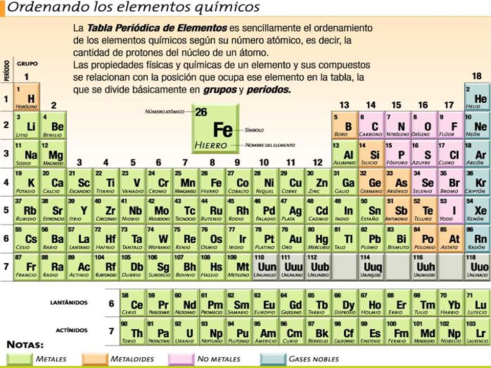 Constitucin de la materia de qu est hecha la materia esta 28 en la tabla peridica urtaz Choice Image