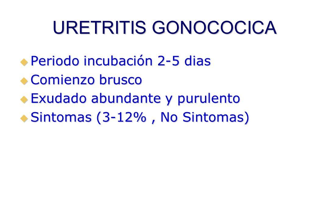 URETRITIS GONOCOCICA  Periodo incubación 2-5 dias  Comienzo brusco  Exudado abundante y purulento  Sintomas (3-12%, No Sintomas)