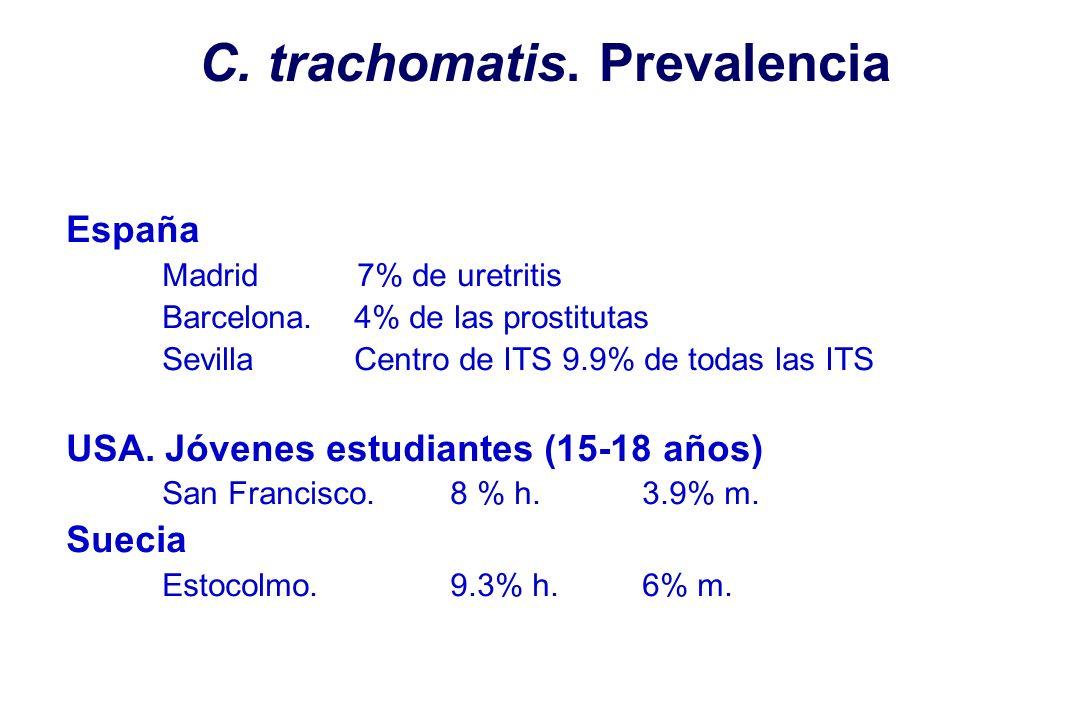 C. trachomatis. Prevalencia España Madrid 7% de uretritis Barcelona.