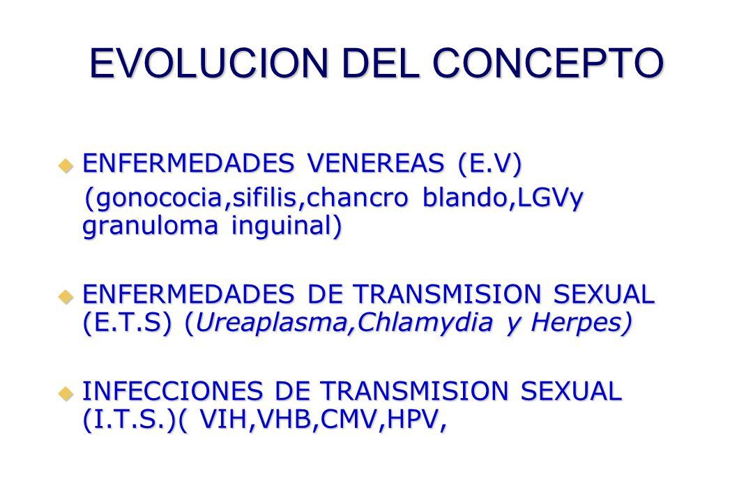 EVOLUCION DEL CONCEPTO  ENFERMEDADES VENEREAS (E.V) (gonococia,sifilis,chancro blando,LGVy granuloma inguinal) (gonococia,sifilis,chancro blando,LGVy granuloma inguinal)  ENFERMEDADES DE TRANSMISION SEXUAL (E.T.S) (Ureaplasma,Chlamydia y Herpes)  INFECCIONES DE TRANSMISION SEXUAL (I.T.S.)( VIH,VHB,CMV,HPV,