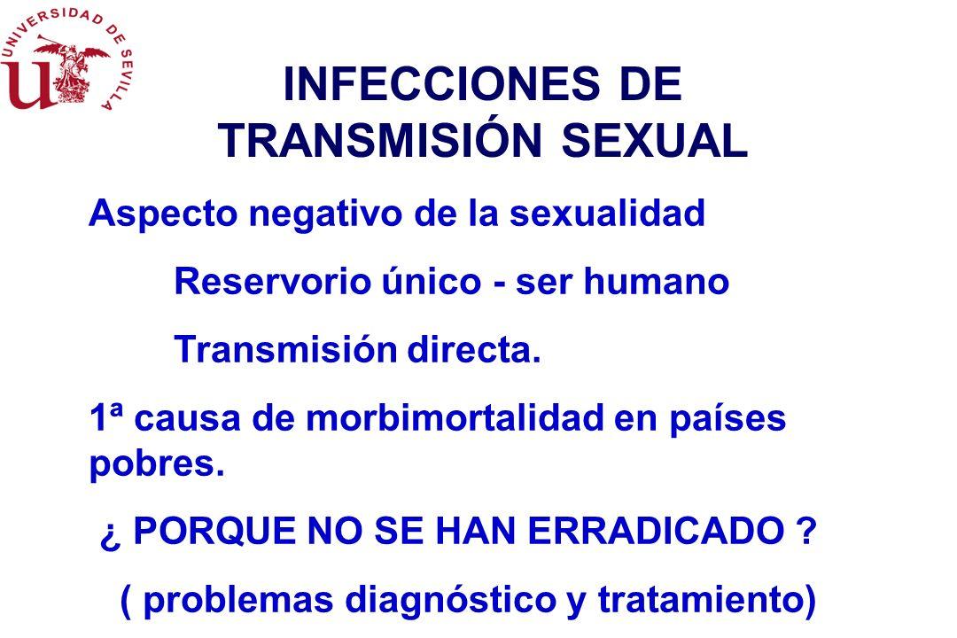 INFECCIONES DE TRANSMISIÓN SEXUAL Aspecto negativo de la sexualidad Reservorio único - ser humano Transmisión directa.