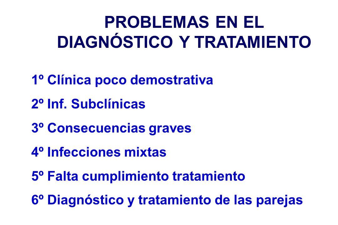 PROBLEMAS EN EL DIAGNÓSTICO Y TRATAMIENTO 1º Clínica poco demostrativa 2º Inf.