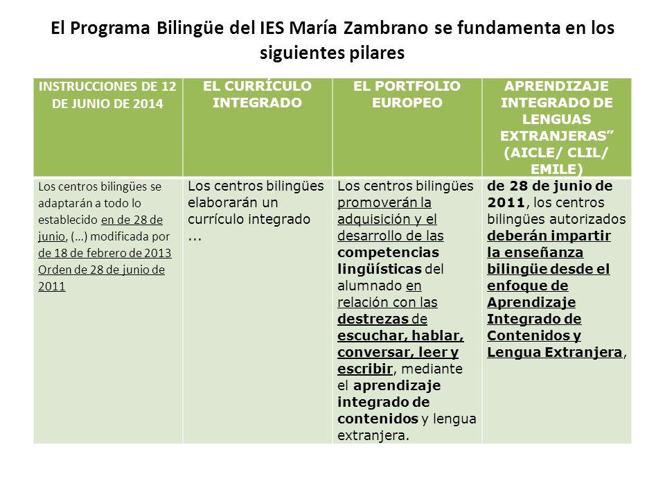 PROGRAMA BILINGÜE IES MARIA ZAMBRANO TORRE DEL MAR ( ) COORDINADORA ...