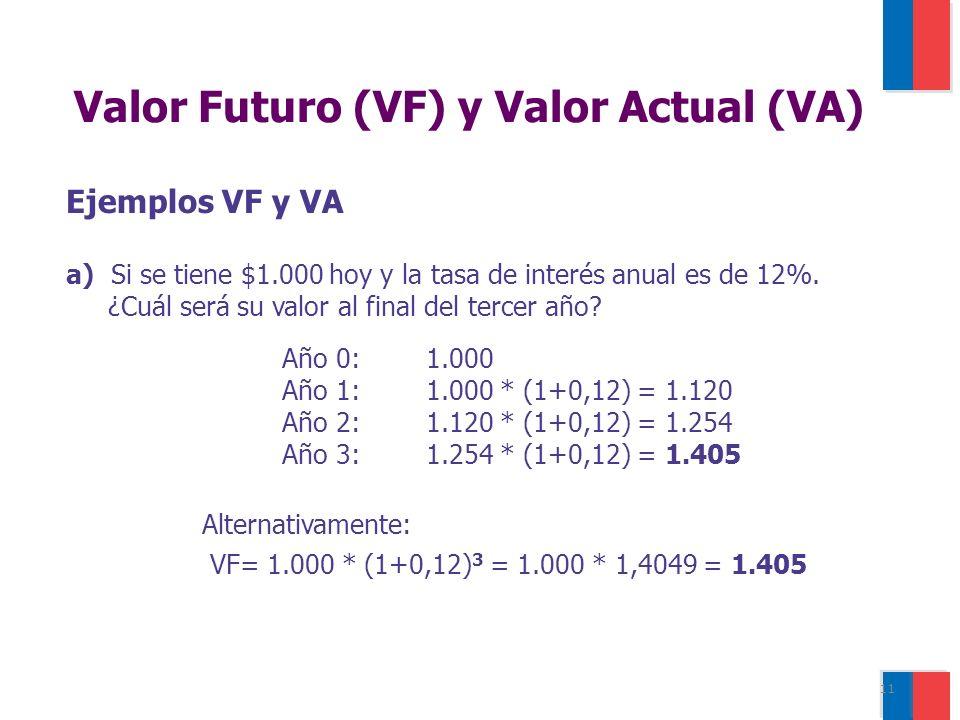 11 Ejemplos VF y VA a) Si se tiene $1.000 hoy y la tasa de interés anual es de 12%.