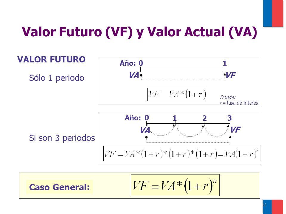 12 0 3 VF Año: VA 12 Si son 3 periodos Caso General: VALOR FUTURO 0 1 VF VA Año: Sólo 1 periodo Donde: r = tasa de interés Valor Futuro (VF) y Valor Actual (VA)