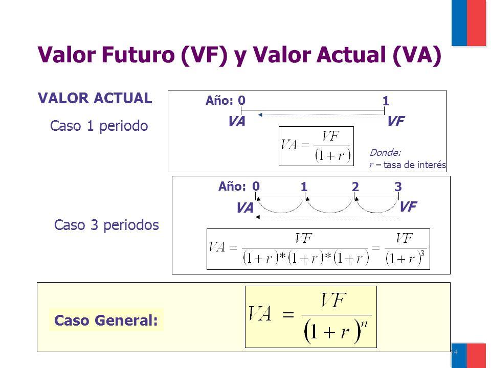 14 Valor Futuro (VF) y Valor Actual (VA) 0 3 VF Año: VA 12 Caso 3 periodos Caso General: VALOR ACTUAL 0 1 VFVA Año: Caso 1 periodo Donde: r = tasa de interés
