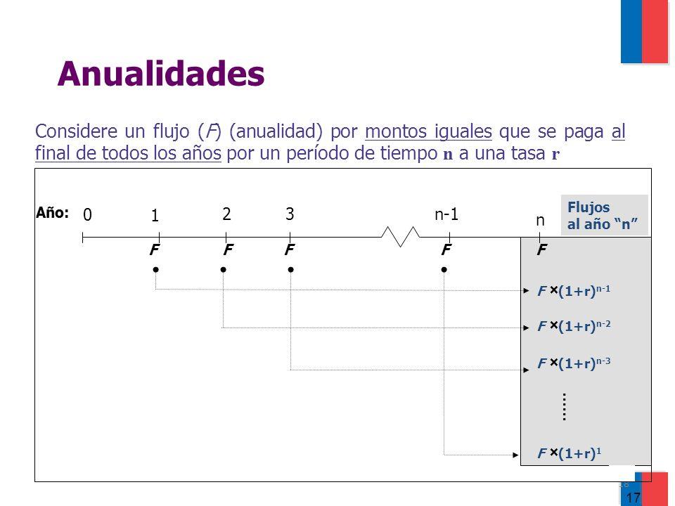 18 Anualidades Considere un flujo (F) (anualidad) por montos iguales que se paga al final de todos los años por un período de tiempo n a una tasa r n F Flujos al año n 0 1 23n-1 FFFF Año: F × (1+r) n-1 F × (1+r) n-2 F × (1+r) 1 F × (1+r) n-3......