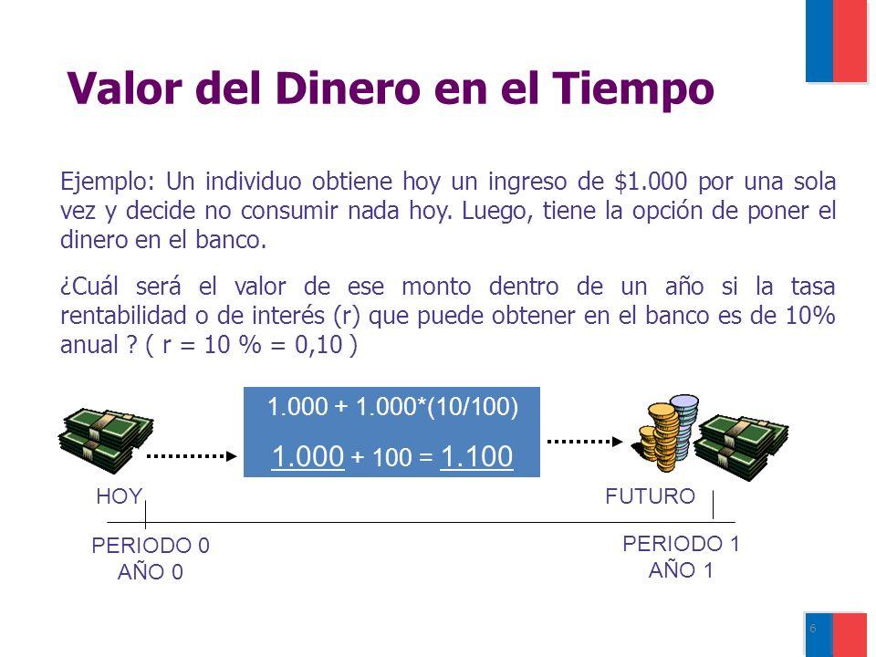 6 Ejemplo: Un individuo obtiene hoy un ingreso de $1.000 por una sola vez y decide no consumir nada hoy.