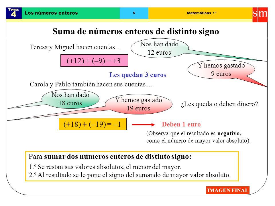 Tema: 4 Los números enteros 4Matemáticas 1º Suma de números enteros del mismo signo IMAGEN FINAL 0+1+3+2+4+6+5–2–1 (+2) + (+3) = +(2 + 3) = +5 Para su
