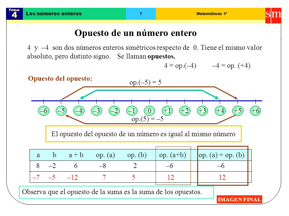 Tema: 4 Los números enteros 6Matemáticas 1º Suma de varios números enteros IMAGEN FINAL Para sumar varios números enteros: 1.º Se suman separadamente