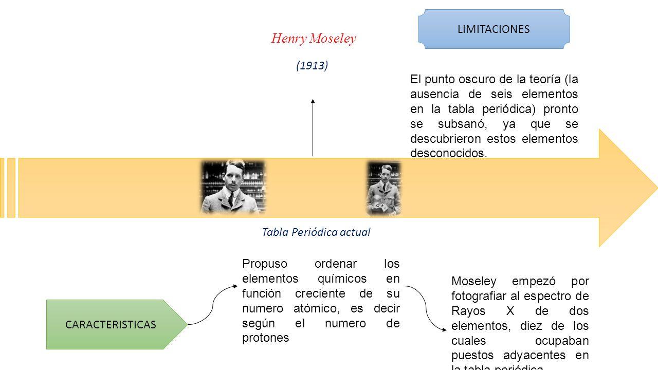 henry moseley 1913 caracteristicas propuso ordenar los elementos qumicos en funcin creciente de su - Elementos De La Tabla Periodica Con X