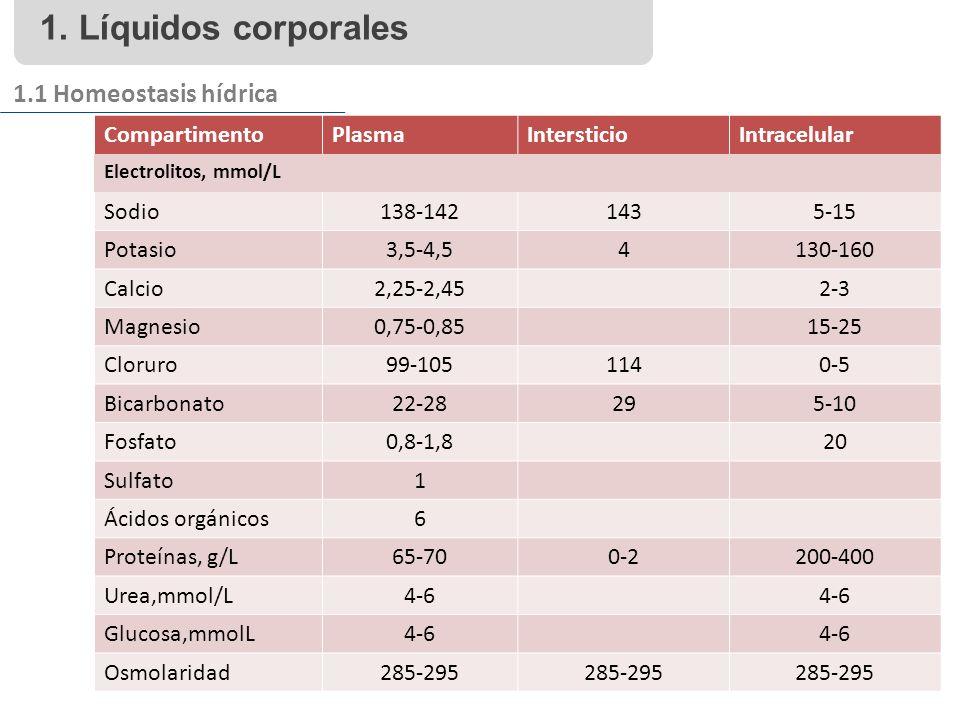 1. Líquidos corporales 1.1 Homeostasis hídrica CompartimentoPlasmaIntersticioIntracelular Electrolitos, mmol/L Sodio138-1421435-15 Potasio3,5-4,54130-