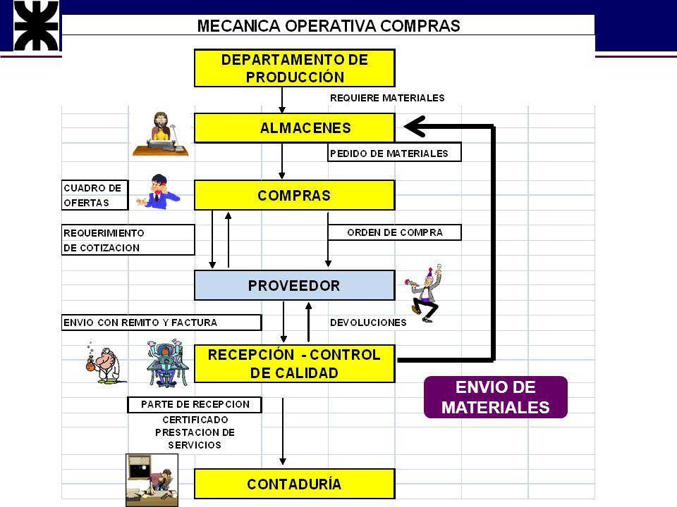 Administración de Costos ENVIO DE MATERIALES