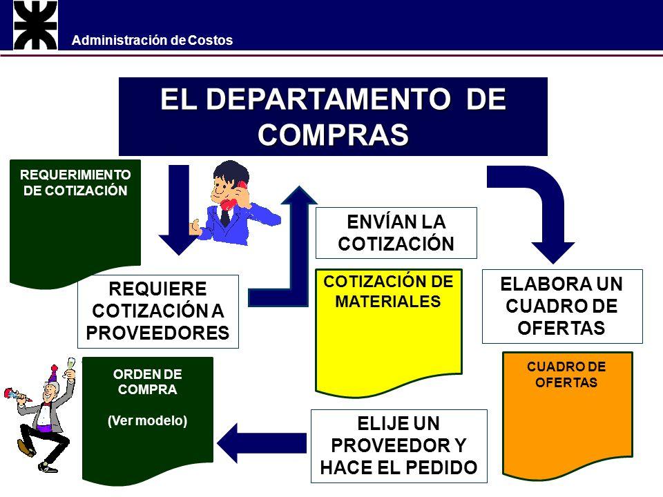 Administración de Costos EL DEPARTAMENTO DE COMPRAS REQUIERE COTIZACIÓN A PROVEEDORES REQUERIMIENTO DE COTIZACIÓN ENVÍAN LA COTIZACIÓN ELABORA UN CUADRO DE OFERTAS COTIZACIÓN DE MATERIALES CUADRO DE OFERTAS ELIJE UN PROVEEDOR Y HACE EL PEDIDO ORDEN DE COMPRA (Ver modelo)