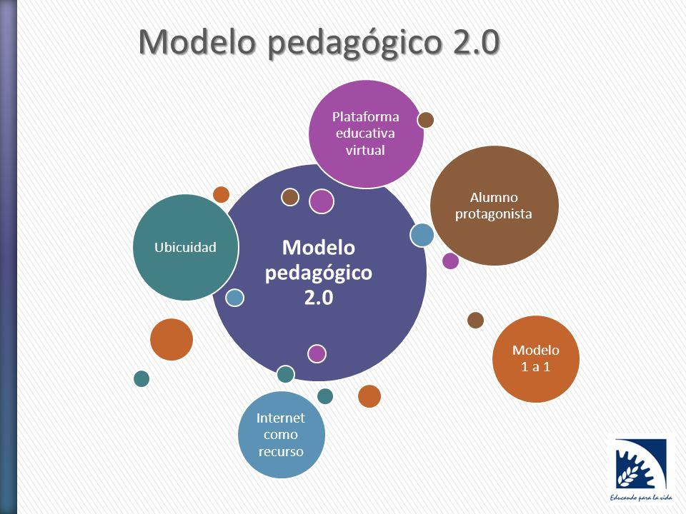 Modelo pedagógico 2.0 en ORT: visita a clases Orientar la mirada Recursos Interacciones El rol docente El rol de los alumnos Materiales de enseñanza: formatos, lenguajes, enfoques