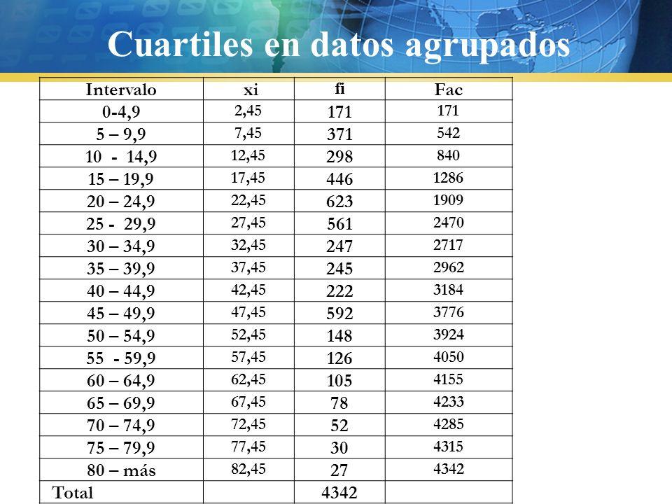1.Dividir la muestra en 4, o sea calcular n/4 2.Buscar la Fac más pequeña que supere a n/4 3.Usar la fórmula 4.Para el cálculo de Q3 se hace lo mismo ( procedimiento) pero con el 75% de la muestra Cuartiles en datos agrupados