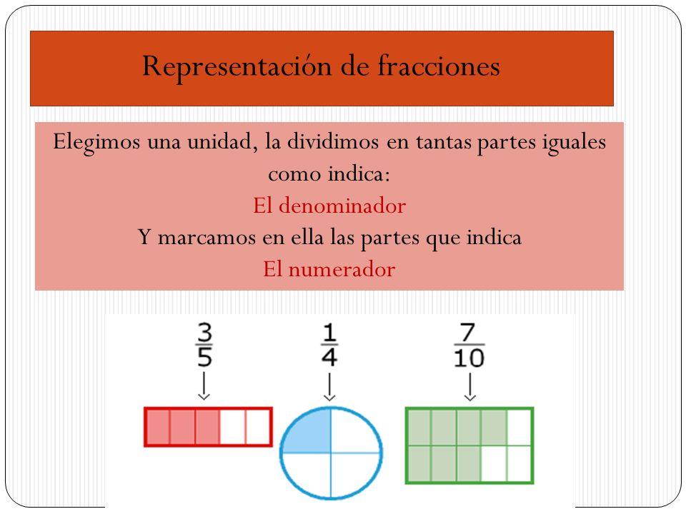 Representación de fracciones Elegimos una unidad, la dividimos en tantas partes iguales como indica: El denominador Y marcamos en ella las partes que indica El numerador