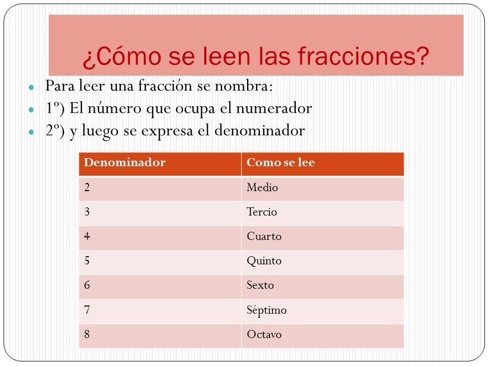 Para leer una fracción se nombra: 1º) El número que ocupa el numerador 2º) y luego se expresa el denominador DenominadorComo se lee 2Medio 3Tercio 4Cuarto 5Quinto 6Sexto 7Séptimo 8Octavo ¿Cómo se leen las fracciones?