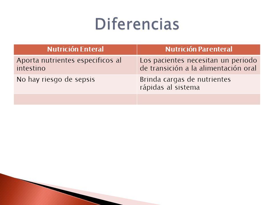 Nutrición EnteralNutrición Parenteral Aporta nutrientes especificos al intestino Los pacientes necesitan un periodo de transición a la alimentación oral No hay riesgo de sepsisBrinda cargas de nutrientes rápidas al sistema