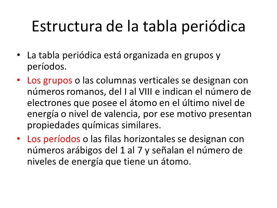 Fecha 28 de noviembre tema tabla peridica y elementos qumicos estructura de la tabla peridica la tabla peridica est organizada en grupos y perodos urtaz Choice Image
