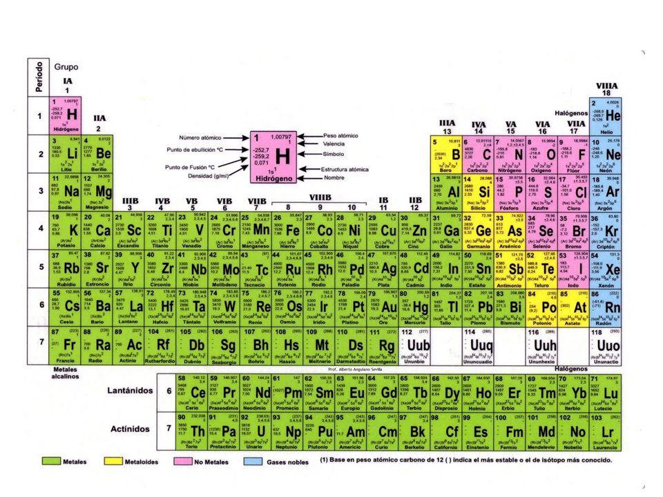 Fecha 28 de noviembre tema tabla peridica y elementos qumicos descargar ppt fecha 28 de noviembre tema tabla peridica y elementos urtaz Image collections