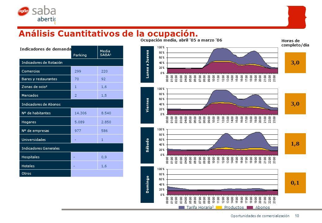 10 Oportunidades de comercialización Análisis Cuantitativos de la ocupación.