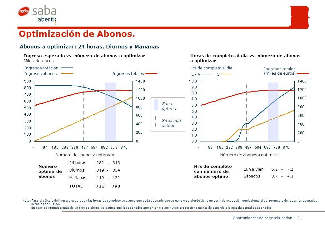 11 Oportunidades de comercialización Optimización de Abonos.