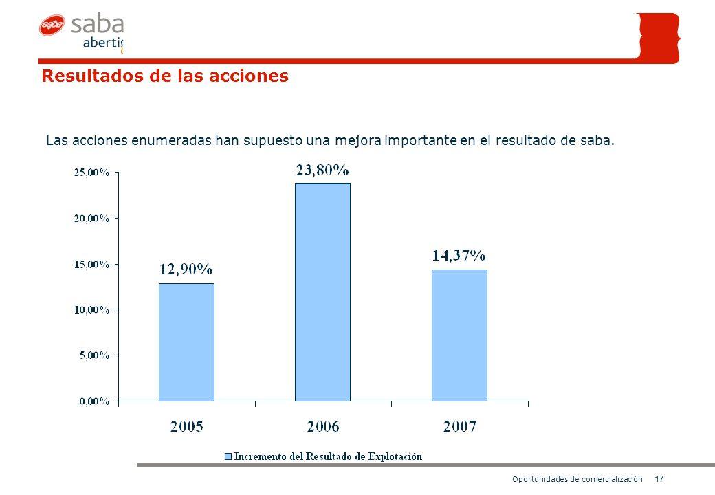 17 Oportunidades de comercialización Resultados de las acciones Las acciones enumeradas han supuesto una mejora importante en el resultado de saba.