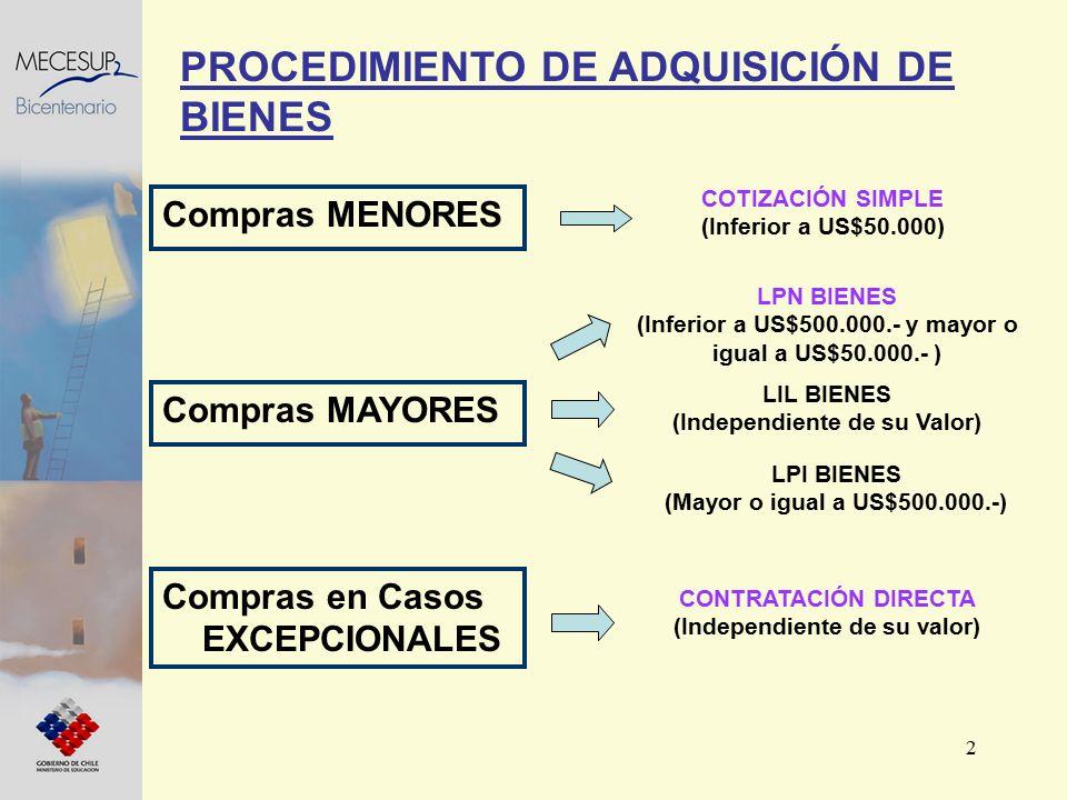 2 Compras MENORES PROCEDIMIENTO DE ADQUISICIÓN DE BIENES Compras MAYORES COTIZACIÓN SIMPLE (Inferior a US$50.000) LPN BIENES (Inferior a US$500.000.-