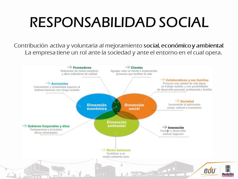 RESPONSABILIDAD SOCIAL Contribución activa y voluntaria al mejoramiento social, económico y ambiental. La empresa tiene un rol ante la sociedad y ante