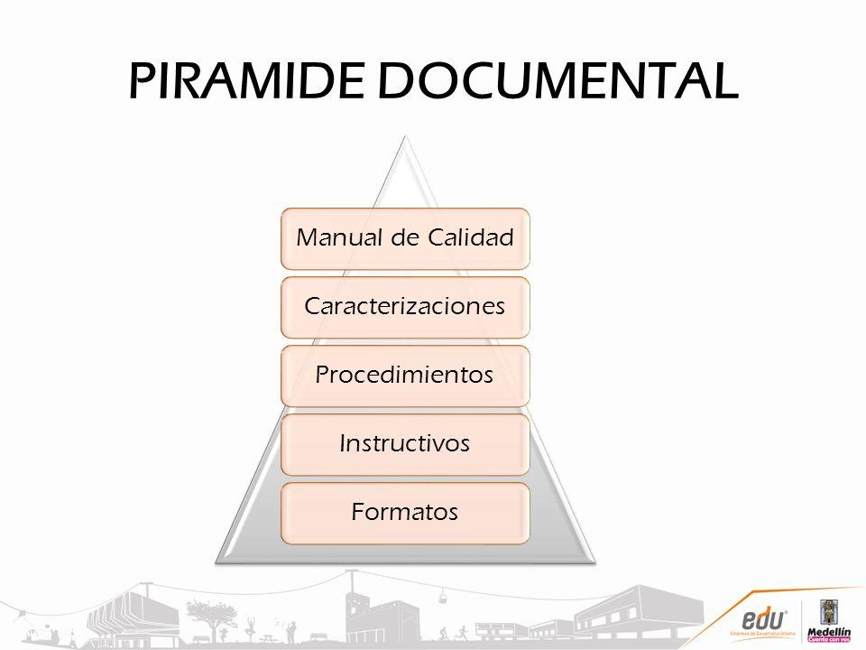 PIRAMIDE DOCUMENTAL Manual de CalidadCaracterizacionesProcedimientosInstructivosFormatos